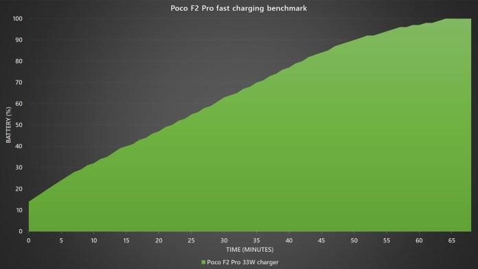 Poco F2 Pro fast charging benchmark
