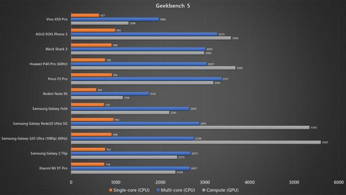 Vivo X50 Pro Geekbench 5 benchmark