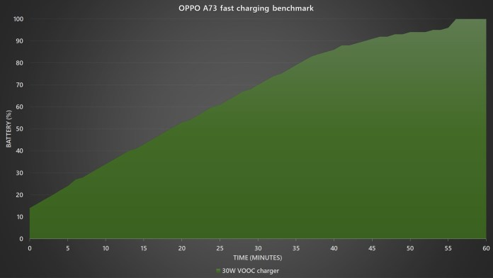 OPPO A73 fast charging benchmark