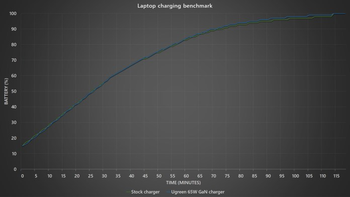 Ugreen 65W GaN charger charging benchmark