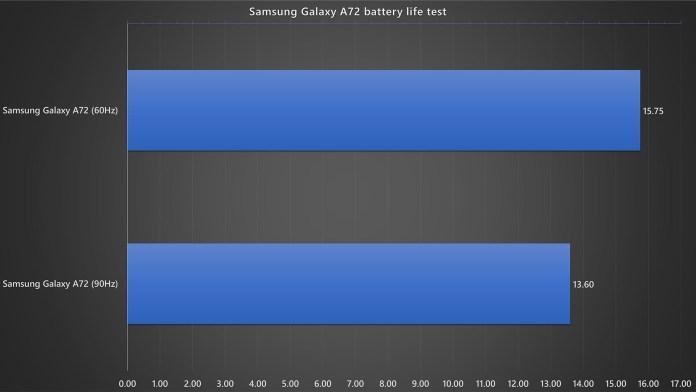 Samsung Galaxy A72 battery life test