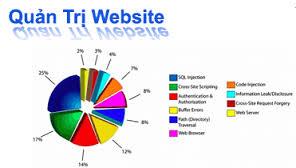 Dịch vụ quản trị website tại Khánh Hòa