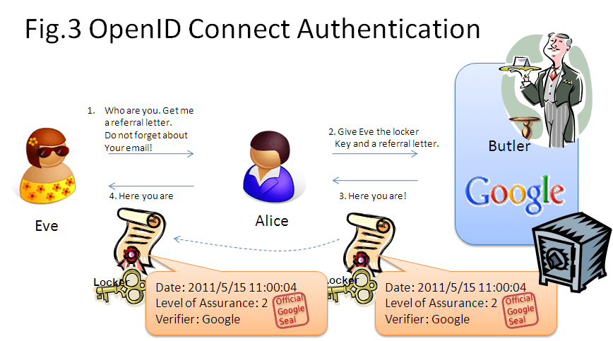 Fig.3 OpenID Connect Authentication