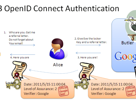 Dummy's guide for the Difference between OAuth Authentication and OpenID