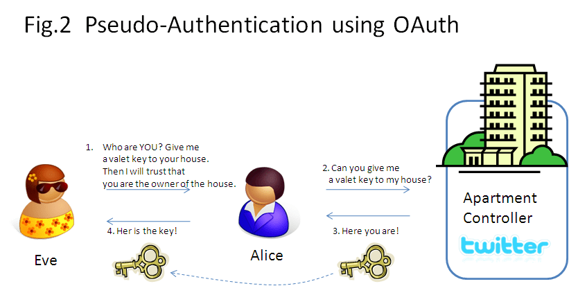 Dummy's guide for the Difference between OAuth