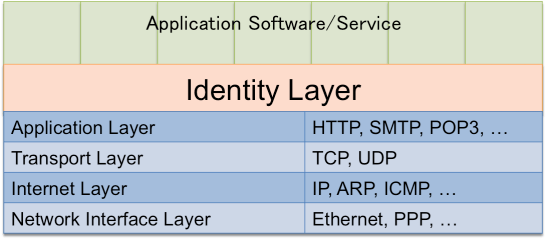 Fig.2 The identity layer