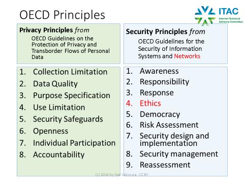 oecd-principles