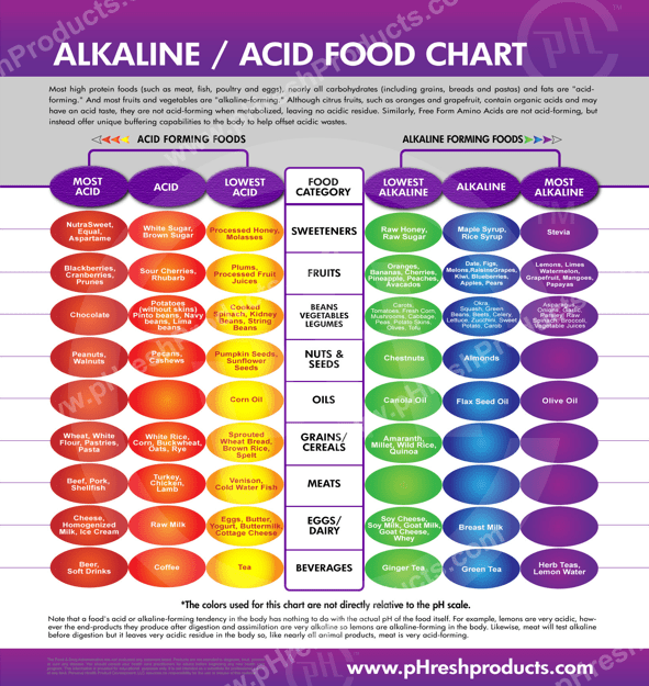 Acidic vs. Alkaline