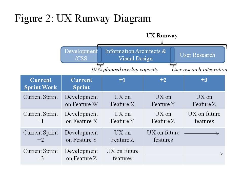 UX Runway