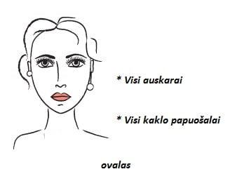 kaklo_papuosalas_veido_tipai