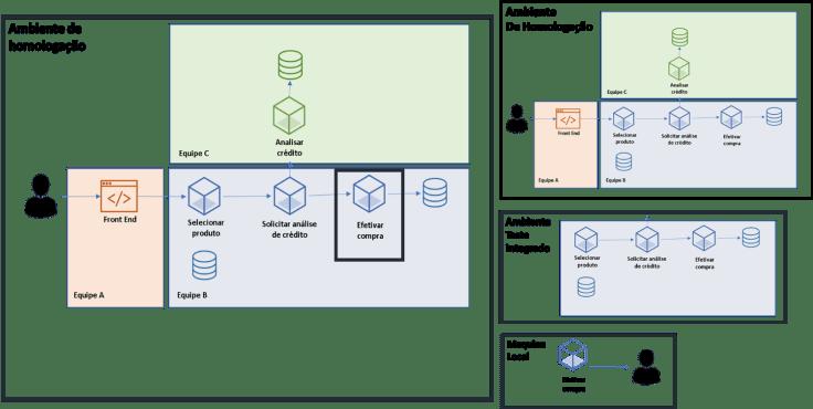 piramidedetestes engenhariadesoftware microsserviços qualidadedesoftware testesunitarios testesintegrados testesendtoend natanpf