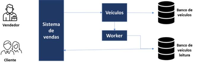 CQRS ; Arquitetura de Sistemas ; Microsserviços ; Tecnologia ; Engenharia de Software ; Acesso a banco de dados ; Design Pattern Arquitetural
