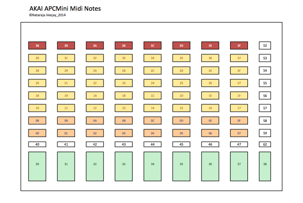 ApcMini_Midi_Notes