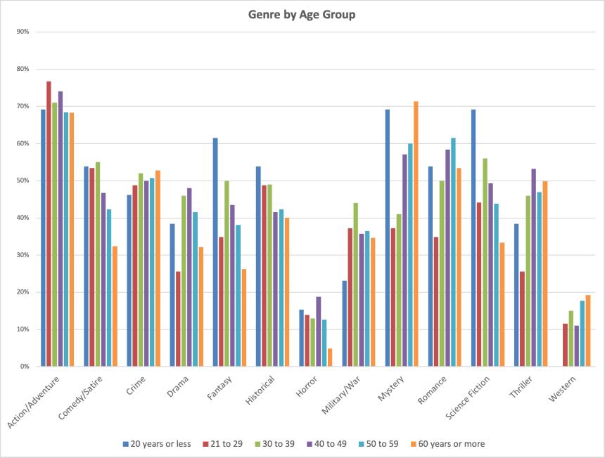 genre by age