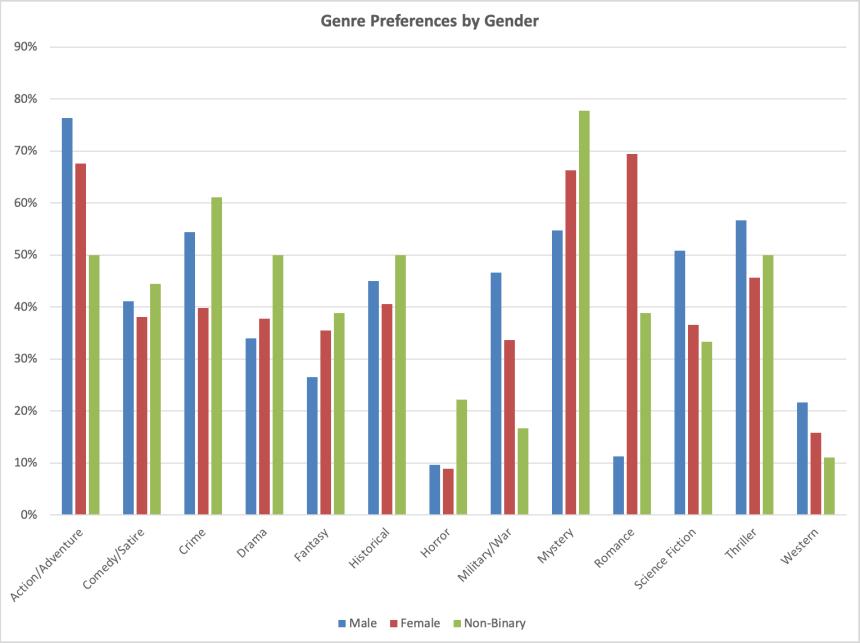 genre by gender