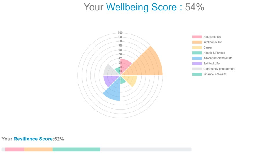 Emotion artificial intelligence works to understand your emotions to improve your mental health. This emotion self-regulation AI tool will change your mind.