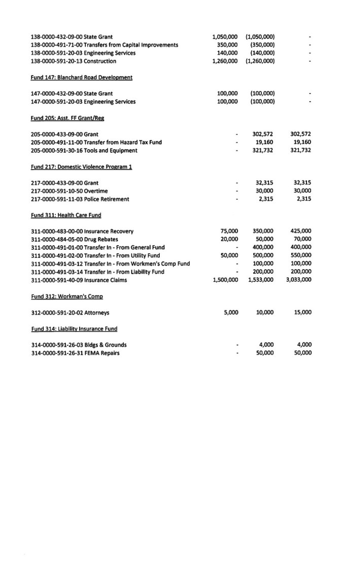 CON Budget Page 3