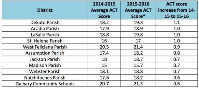 ACT score chart