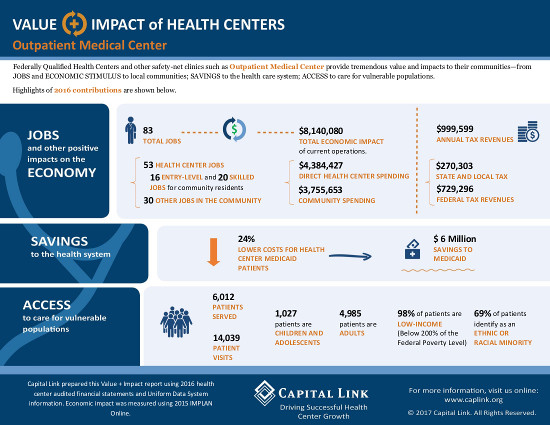 Outpatient Medical Center - 2016 Value & Impact2
