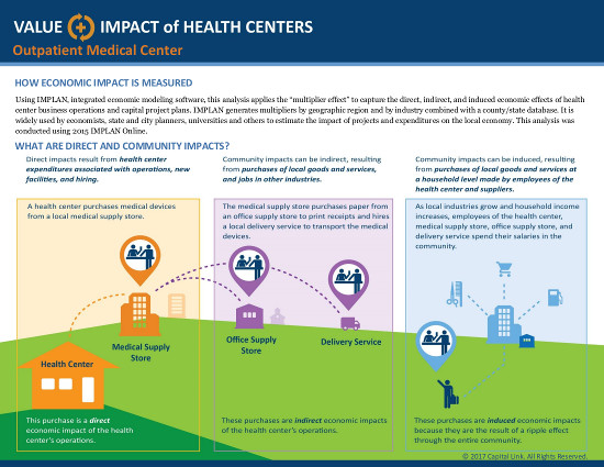 Outpatient Medical Center - 2016 Value & Impact3