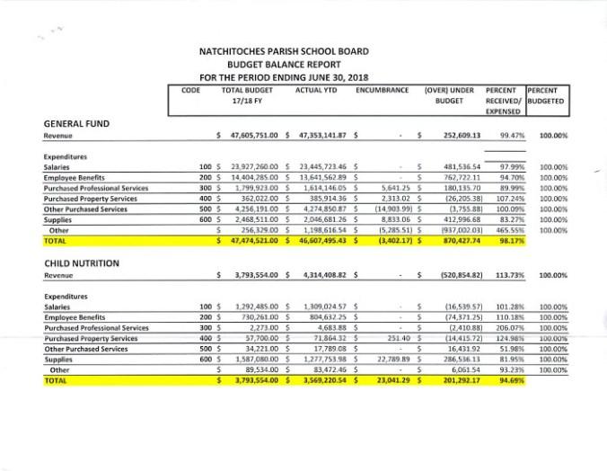 NPSB Budget Balance Report 071218 P1