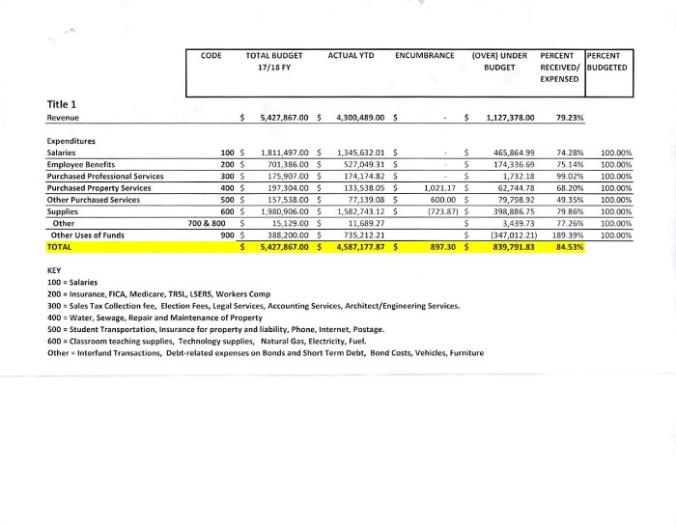 NPSB Budget Balance Report 071218 P2