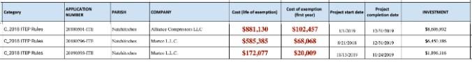 Natchitoches Revenue Loss