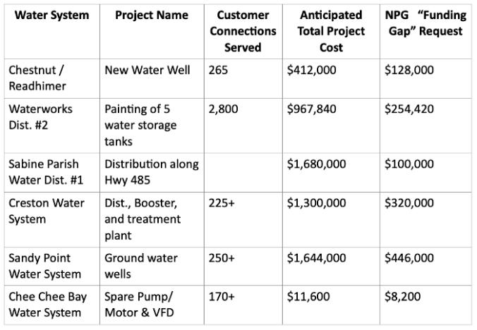 NPG Water System 2021