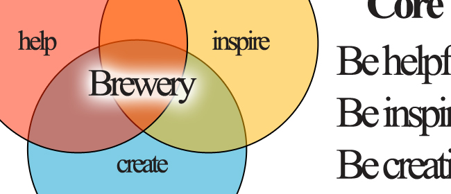 Banner for Core words for my microbrewery: Help, inspire, create.