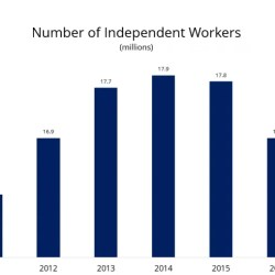 Number of independent workers