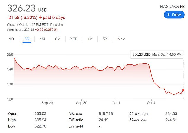 Facebook shares plunged as a result of the outage on Monday, losing a staggering $47billion off the company's share price -its second-worst day ever on the stock market