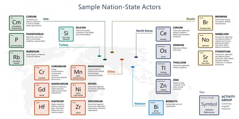 Nation-state threat actors tracked by Microsoft