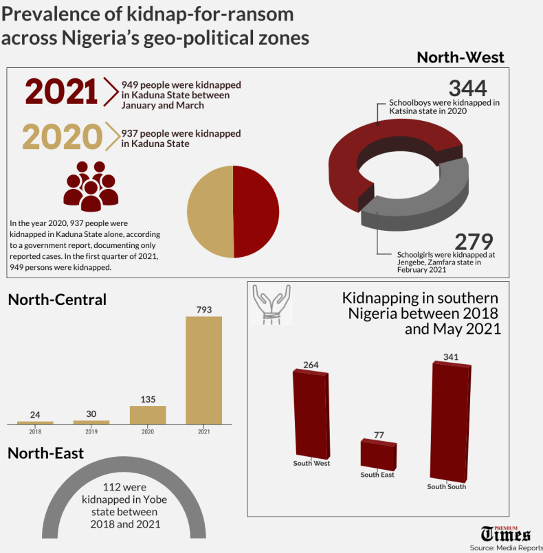 Prevalence of kidnap-for-ransom across the six geo-political zones