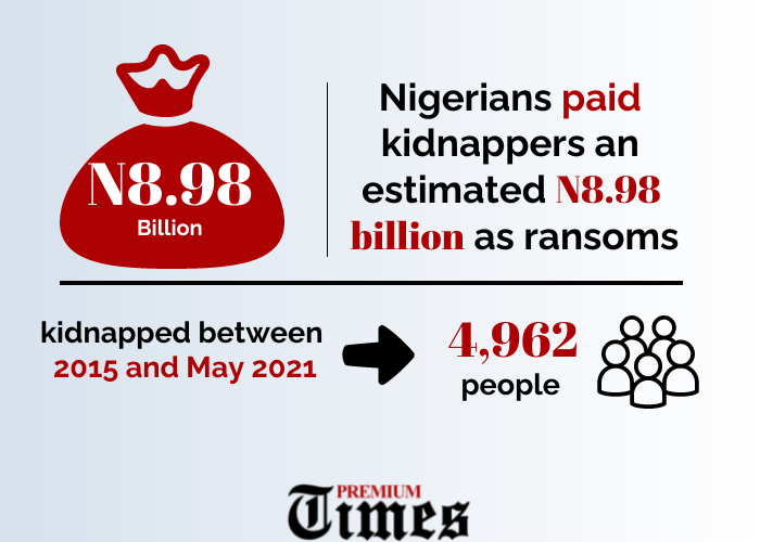 The amount of ransoms Nigerians have paid kidnappers