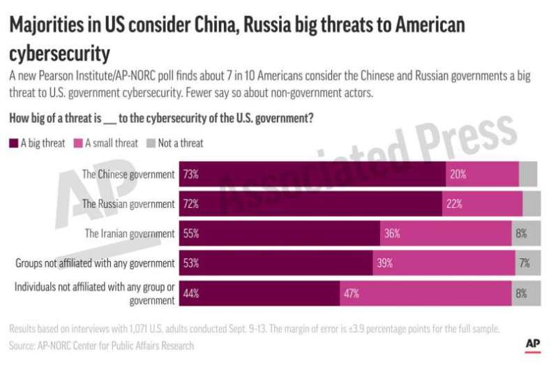 Cyberattacks concerning to most in US: Pearson/AP-NORC poll