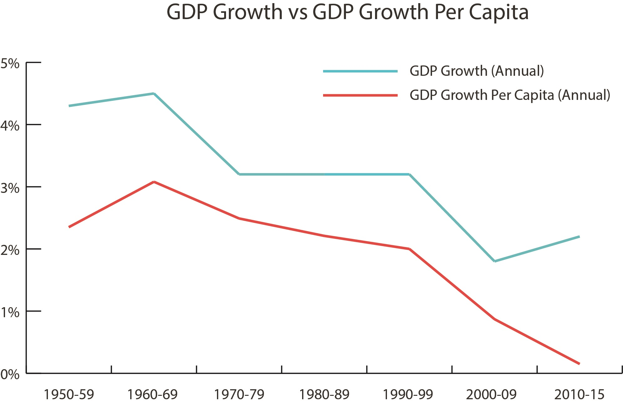 GDP growth & growth per capita chart