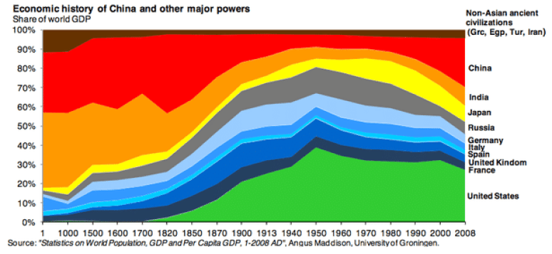 historical GDP chart