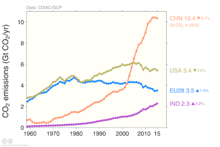 china co2 emissions graph