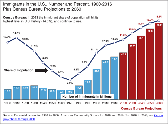 america immigrant population as percent of total population, historical