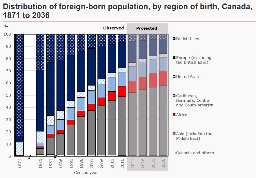 Get Canada Population Graph 2019 Pictures
