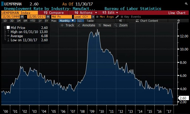 manufacturing unemployment is the lowest it has been in decades