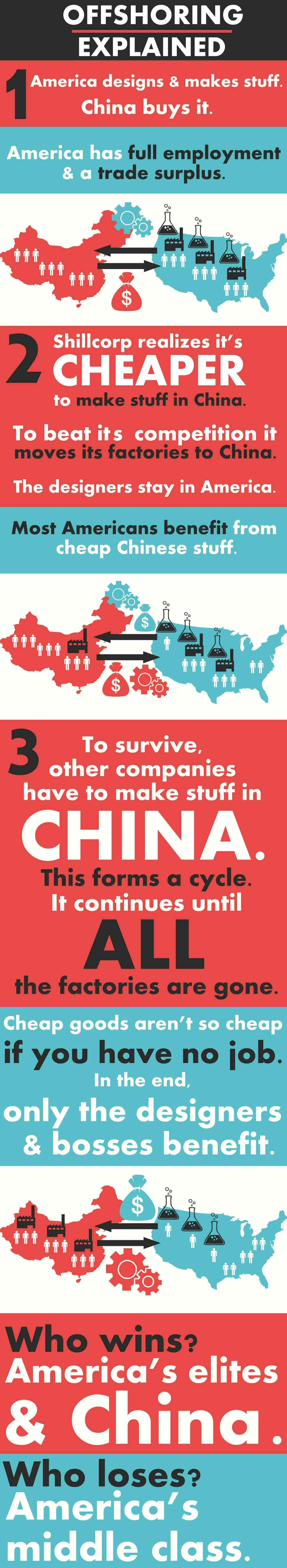 how does offshore outsourcing work, and how does it impact America? infographic