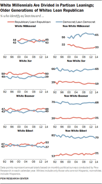 chart from pew research showing race and party affiliation