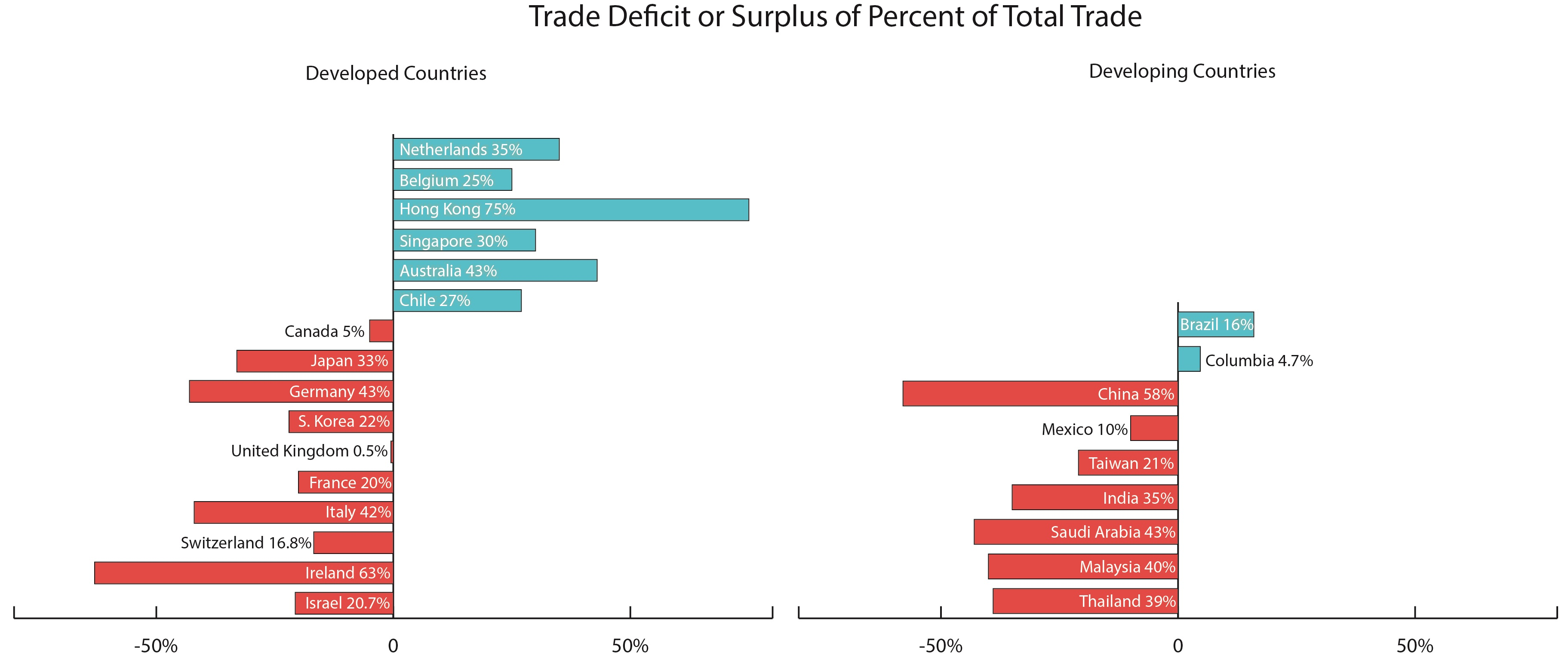 chart of top 20 US trade partners organized by deficit and surplus as a percent of total trade