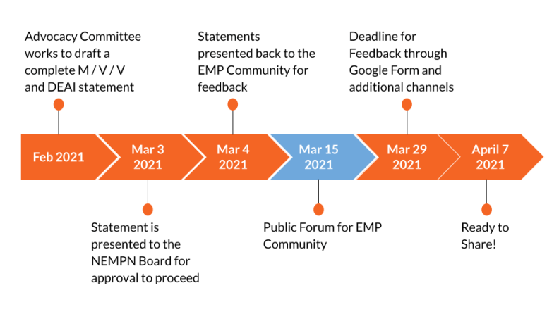 Graphic timeline, from February 2021 to April 7, 2021, documenting the process for the Statements Committee's work.