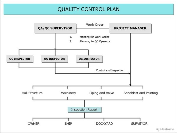 Quality Control Plan | Template Business