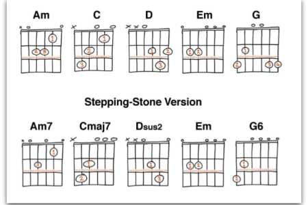 ukulele chords for torete » Path Decorations Pictures | Full Path ...