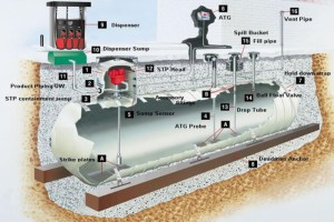 Underground Storage Tank Equipment