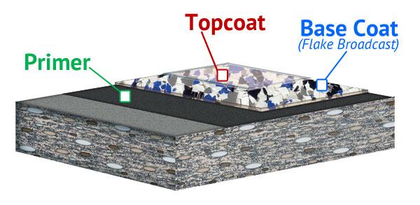 Decorative Flake Floor System