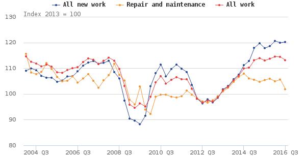 UK Construction decline post brexit